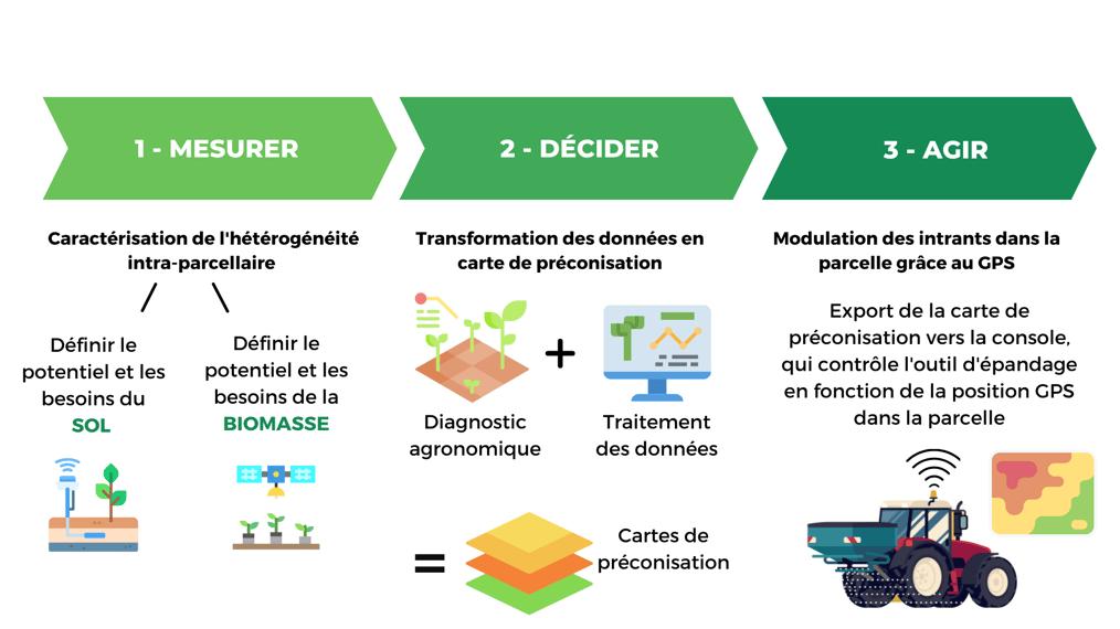 agriculture-de-precision-carte-heterogeneite-preconisation-biomasse-diagnostic-sol-traitement-donnees-data-gps-guidage-transfert-usb-modulation