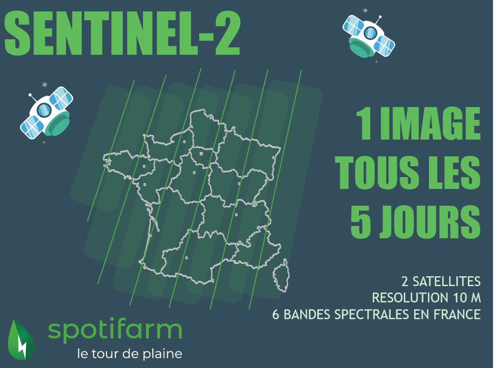 sentinel2 spotifarm frequence acquisition France