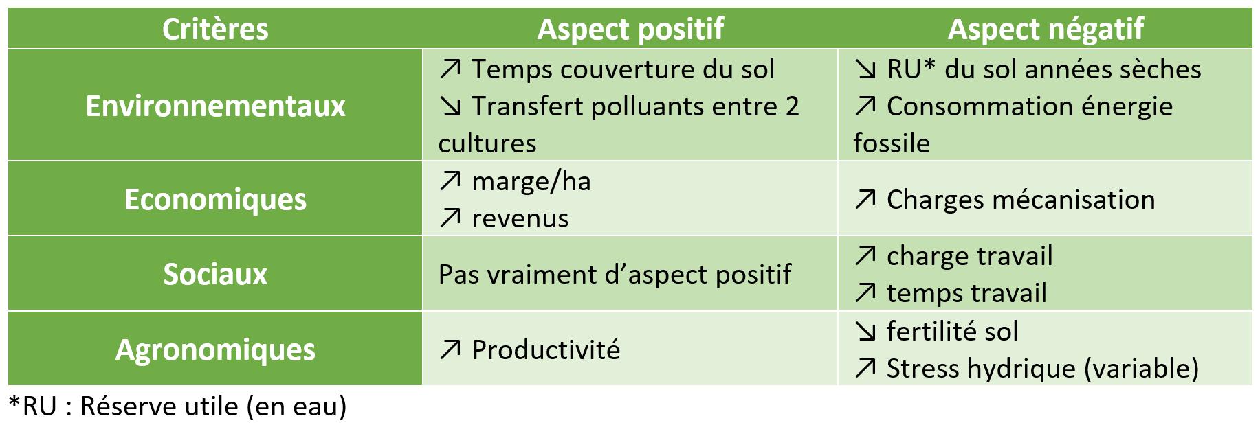 Positifs_négatifs double culture