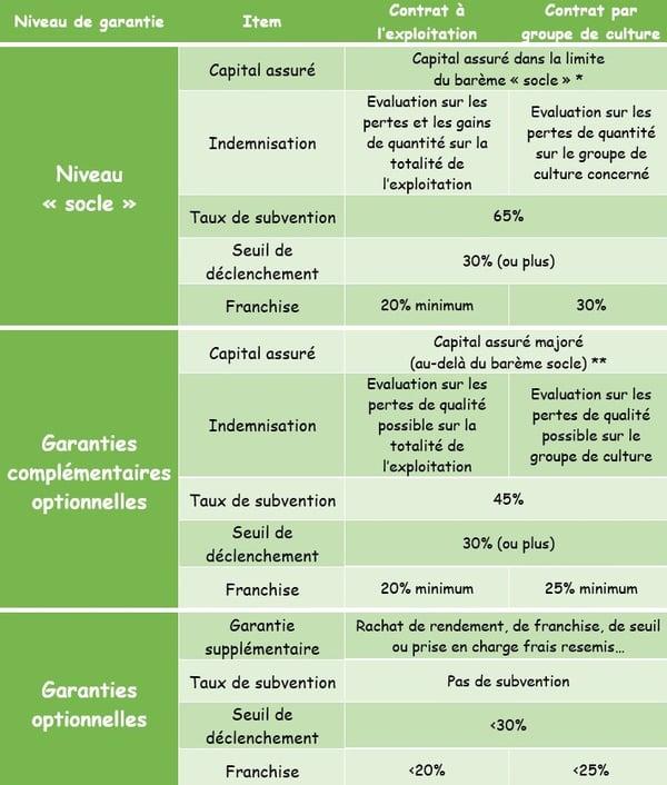 assurance climatique