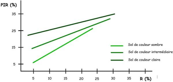 PZ-0720-indice-ndvi-sol