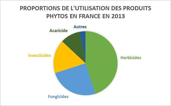 Proportions utilisation pesticides