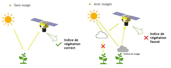 couverture nuageuse teledection-nuage-indice-vegetation