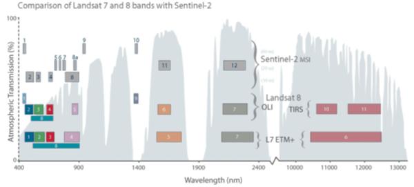 comparaison-landsat7-landsat8-Sentinel 2